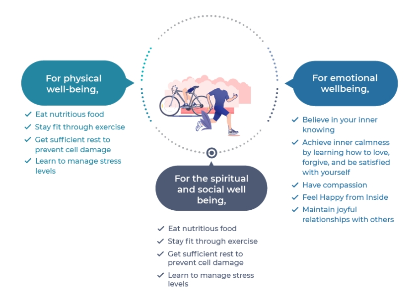 What is a Healthy Lifestyle - Infographic
